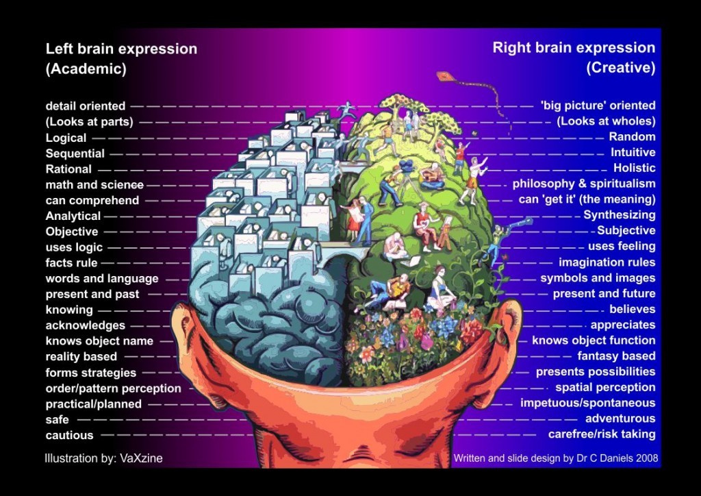 left-brain-right-brain-chart-96-dpi-2008-12-141-1024x724